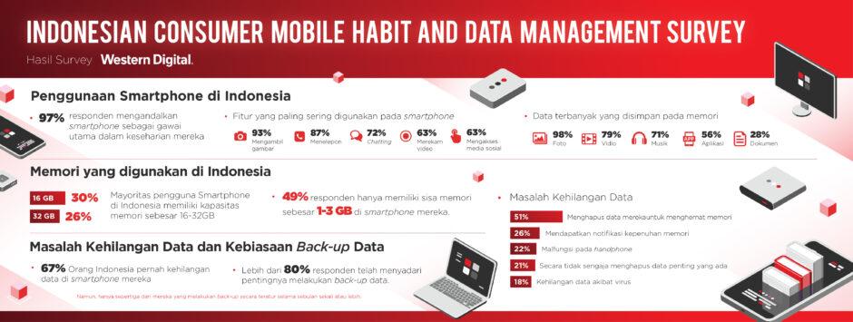 Infografis Survei Western Digital Corp