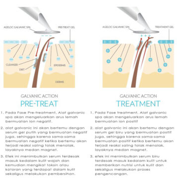 Proses Treatment Ageloc Galvanic Facial Spa