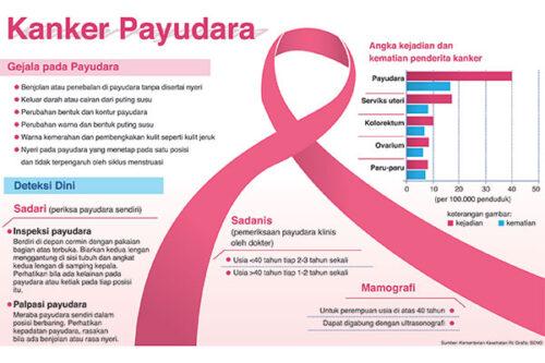 Infografis Kanker Payudara