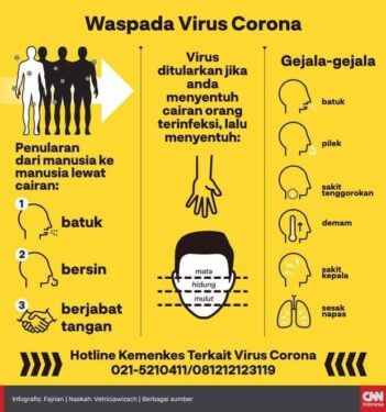 Waspada Covid19 Coronavirus Indonesia
