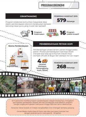 Program Ekonomi Dompet Dhuafa