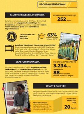 Program Pendidikan Dompet Dhuafa